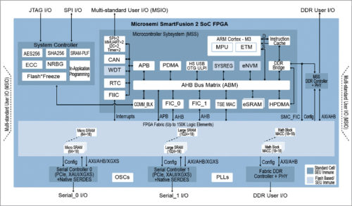 The Next-Level FPGA Architectures | Design Guide