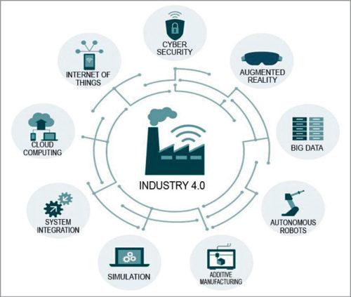 Nine pillars of Industrial 4.0