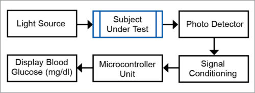 Block schematic of optical measurement system