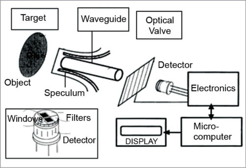 Block schematic of IR monitoring system