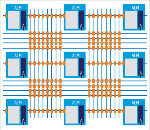 Hyperflex architecture registers