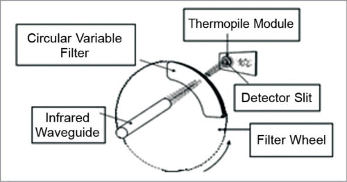 Block schematic of IR spectro-radiometer instrumentation