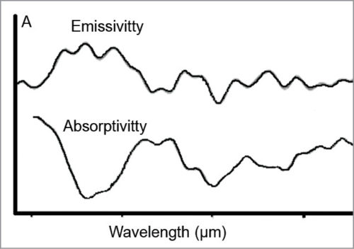 Absorptivity and emissivity (arbitrary units/au) of 220mg/dl glucose in KBr sample at 41°C