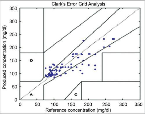 Clarke's plot of EGA - NIR spectroscopy