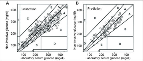 Plot of laboratory versus true glucose data, SD(mg/dl), % mean absolute relative error (MARE) and correlation coefficient of r. Both plots show quality control invasive serum glucose calibration data, that is, invasive (laboratory) and non-invasive glucose concentration for calibration (A) and prediction (B)