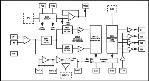 Cellphone Operated Land Rover Without Using Microcontroller