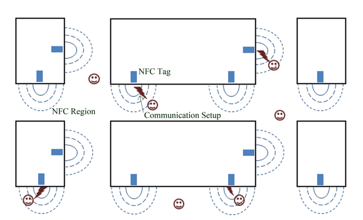 Indoor Localisation Using Bluetooth Beacons | Electronics