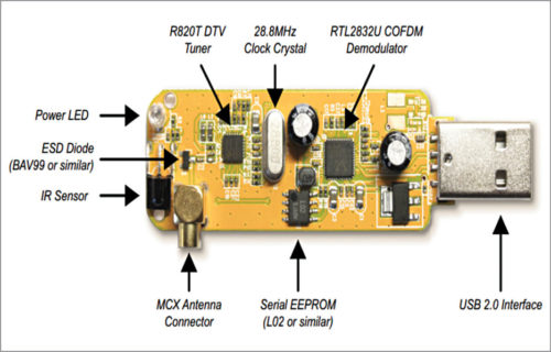 Designing FM Receiver Using GNU Radio And RTL-SDR Dongle