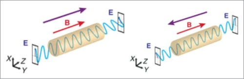 Rotation of electromagnetic waves on magnetic field in forward and backward directions; E=electric field and B=magnetic field