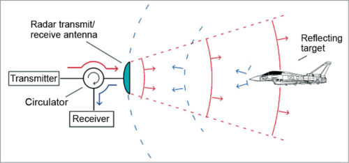 Circulator in radar systems
