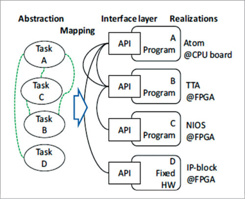 Application tasks are implemented in processor programs and fixed-function hardware blocks using unified interface layer abstraction