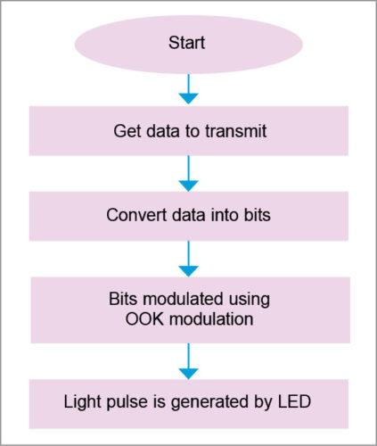 Transmission process block diagram