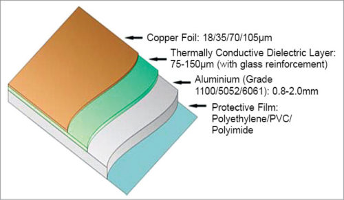 Layers of insulated metal substrate (Credit: CCI, EUROLAM)