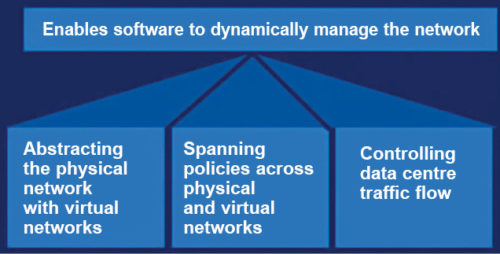 Software-defined networking (Credit: https://blog.machsol.com)