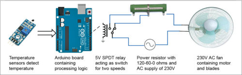 Temperature-based control of table fan