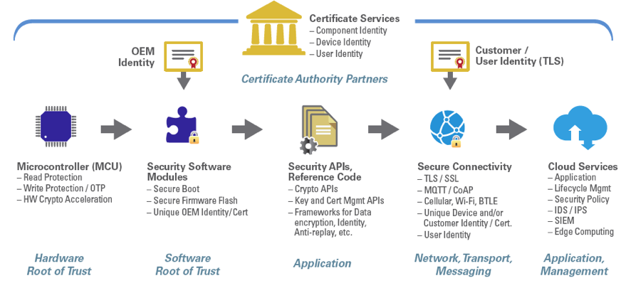 Renesas provides root-of-trust protection across the product lifecycle.