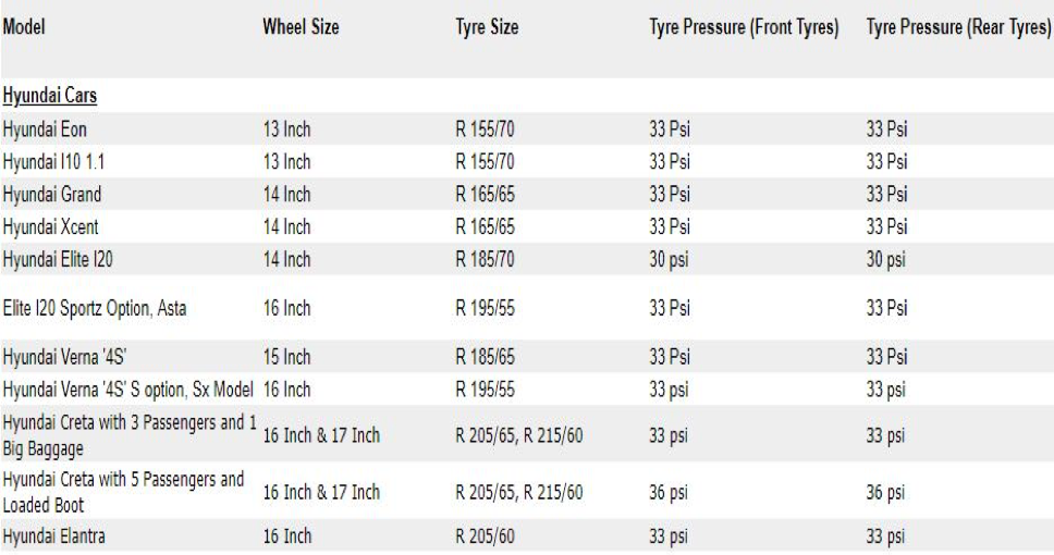 Standard Values of tyre pressure for some models of Hyundai cars
