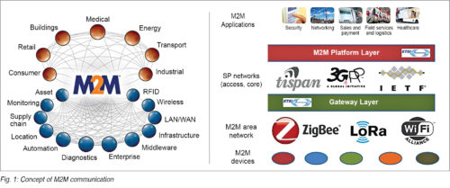 Concept of M2M communication