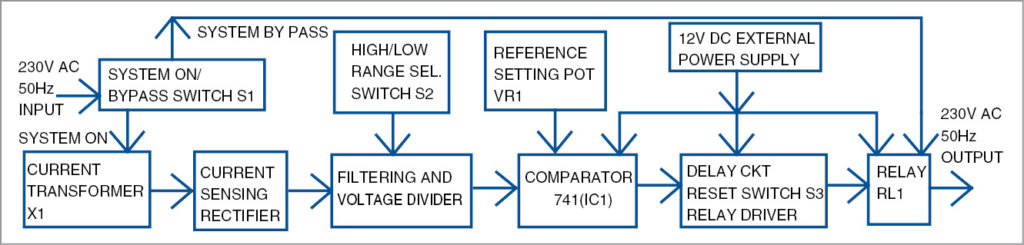 Block diagram of adjustable AC circuit breaker