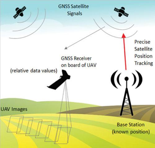 GNSS for drones (Credit: www.questuav.com)