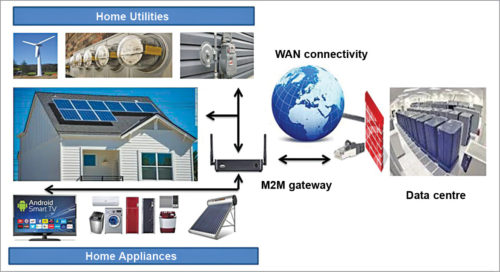 Concept of the IoT explained using a smart metering system