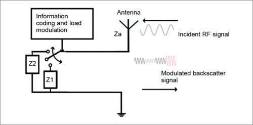Transmitter design