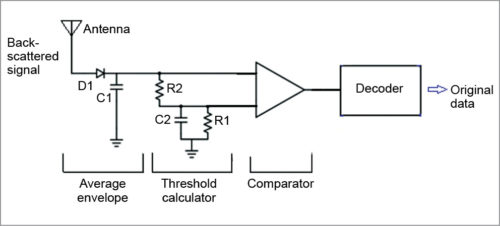 Circuit diagram for ambient backscatter receiver