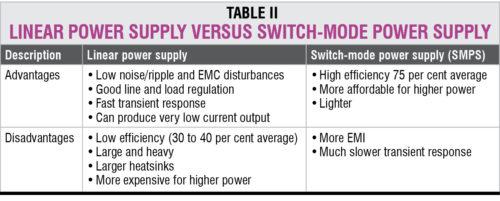 Linear Power Supplies versus switch-Mode Power Supplies