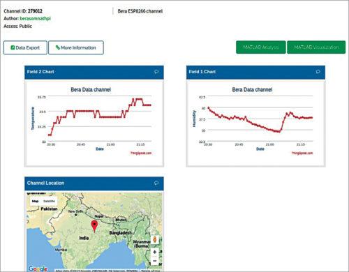 Data on ThingSpeak.com