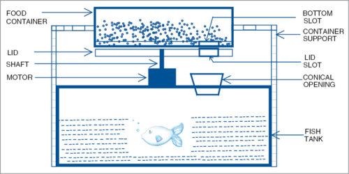 Proposed food dispenser assembly unit