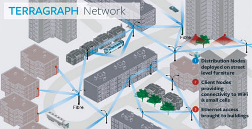 Terragraph network by Facebook