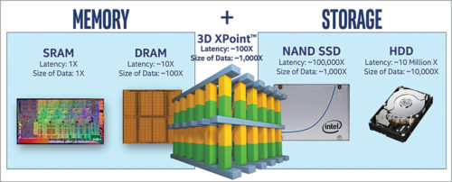 3D XPoint memory technology (Credit: https://arstechnica.com)