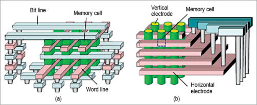 A non-linear ReRAM cell with sub-1µA ultra-low operating current for high density vertical resistive memory