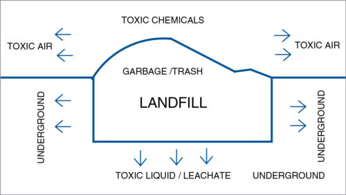 Representation of toxic chemicals from a landfill