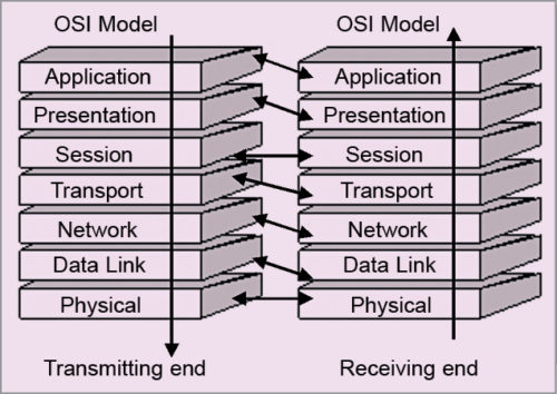 Illustration of OSI/ISO reference model