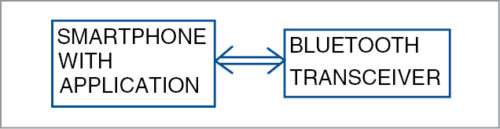 Block diagram of transmitter side