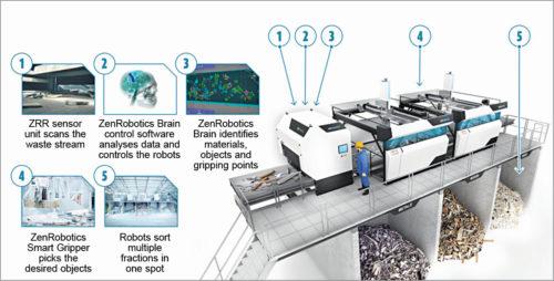 Robotic waste sorting system by ZenRobotics (Credit: zenrobotics.com)   Smart Recycling