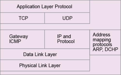TCP/IP or UDP/IP suite (Internet) model