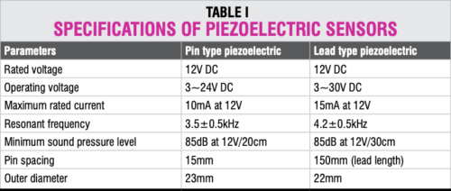 What Is A Piezoelectric Sensor Electronics For You