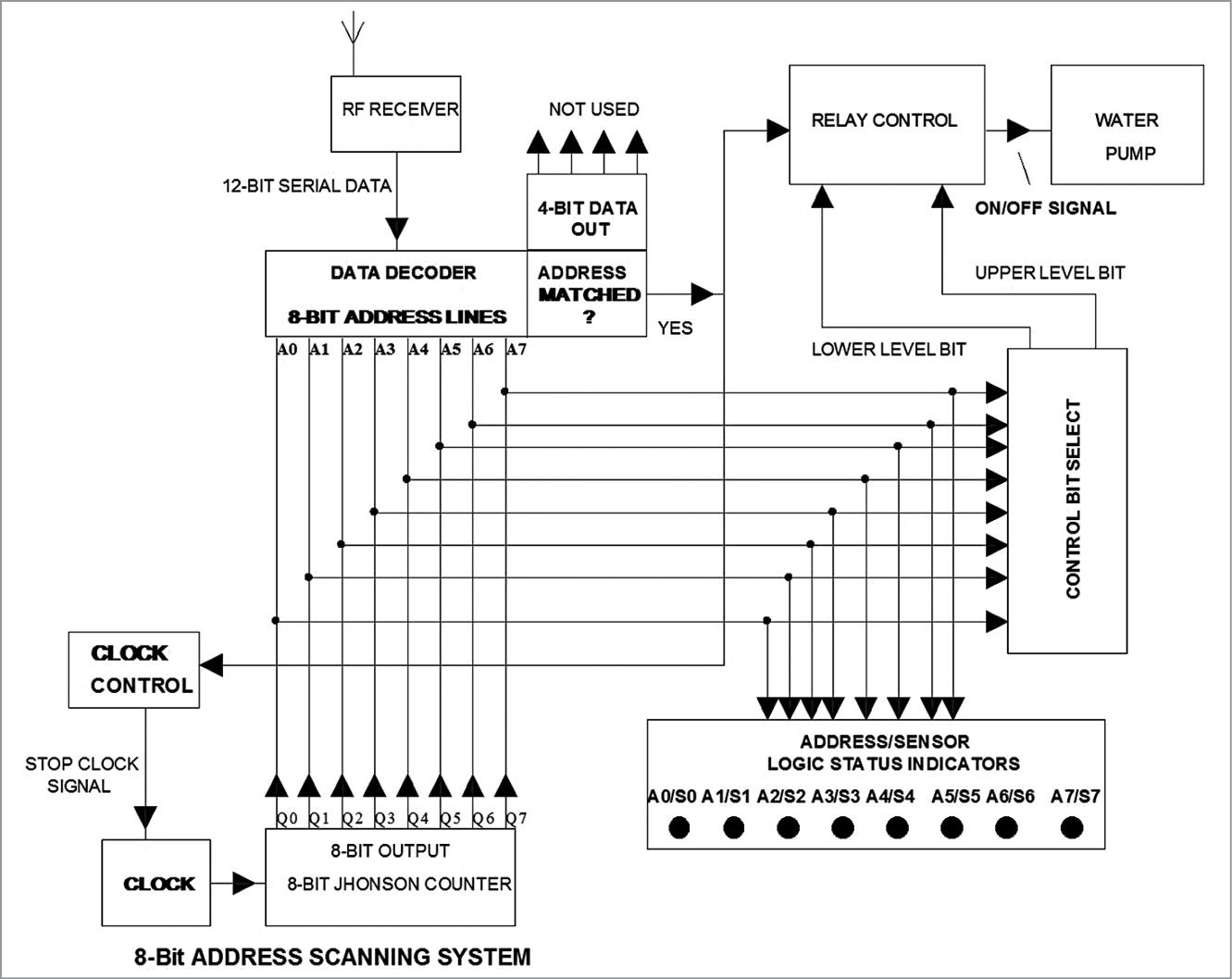 Block diagram of the receiver