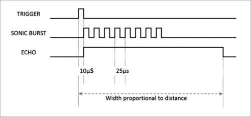 Timing diagram of ultrasonic sensor