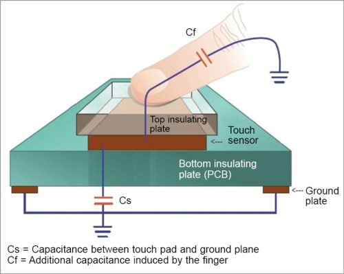 Fig. 1: Working principle of a touch switch