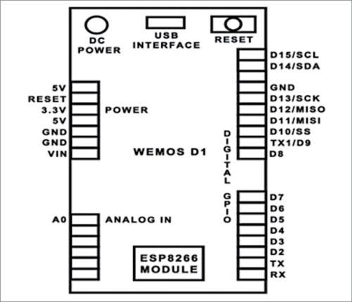 Fig. 1: WeMos D1 board pin description