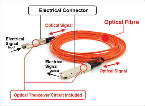 Active optical cable structure