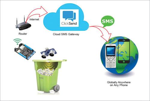 Smart bin (Credit: Hackster.io)