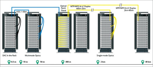 40G cabling solution for data centre