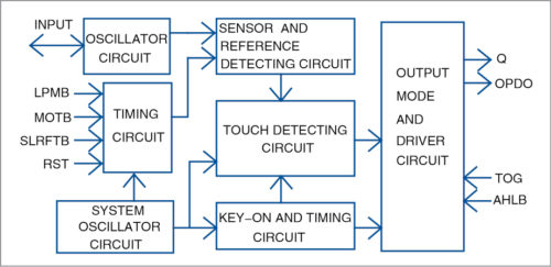 Fig. 2: Block diagram of TTP223 IC