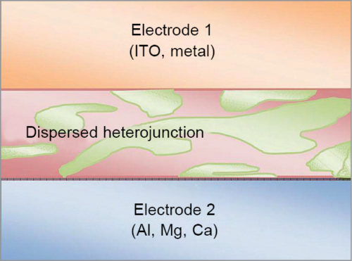 Fig. 6: Structure of a heterojunction solar cell