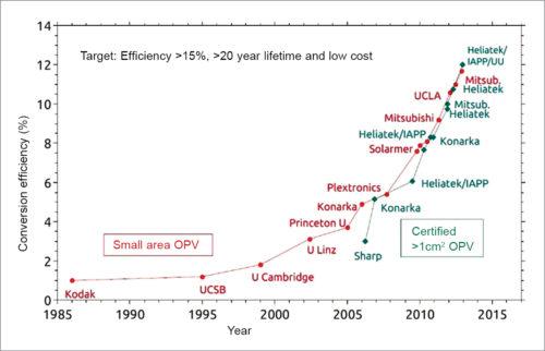Fig. 8: Power conversion efficiency scenario