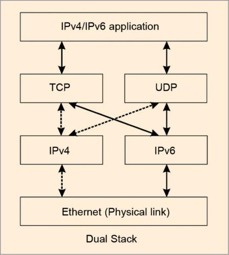 Fig. 1: Illustration of dual stack